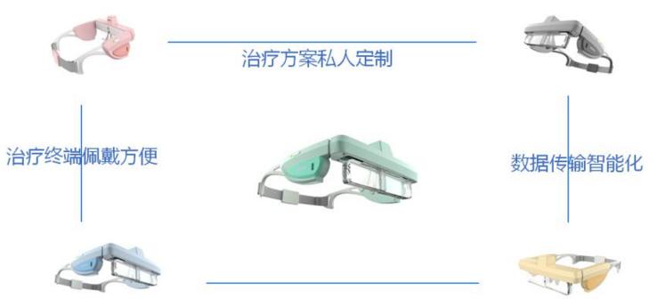 瞳康便携式视力智能矫正仪加盟流程